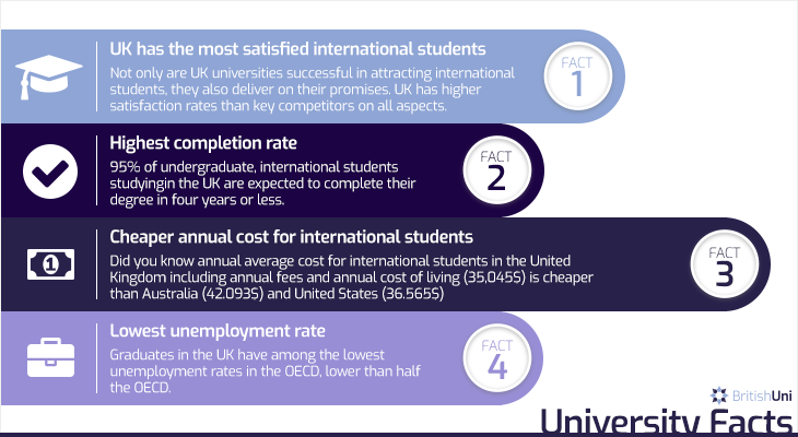 BritishUni UK University Facts